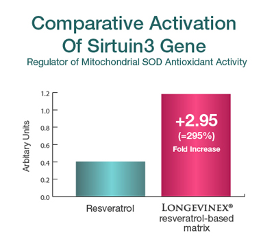 Comparison: Serituin 3 activation