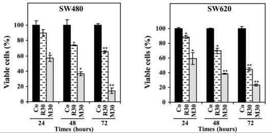 resveratrol-charts