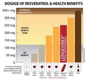 Resveratrol Chart