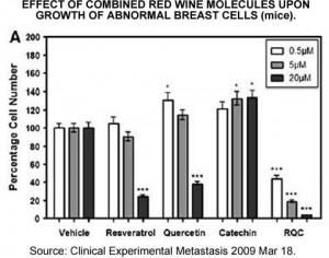 Mice breast cells chart