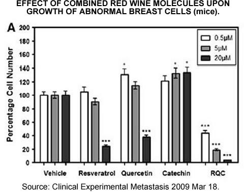 Mice breast cells chart
